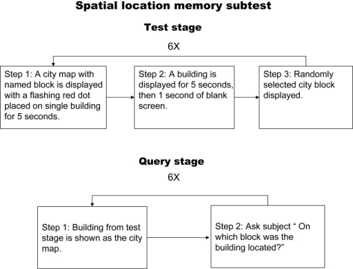 Flow chart illustrating the spatial context memory test.