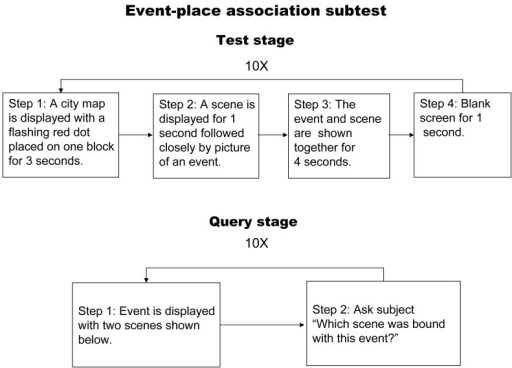 Flow chart illustrating the event-place memory test.