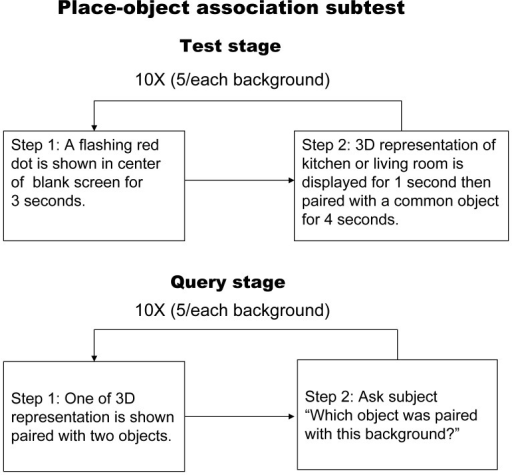 Flow chart illustrating the place-object.