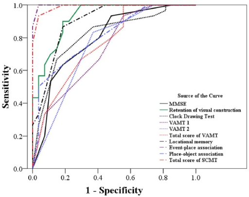 Receiver-operating characteristic curve showing the ability of each neuropsychological test to discriminate between normal controls and amnestic mild cognitive impairment patients.The event-place association and the total spatial context memory test score show higher discriminative power than the other tests used in this study. MMSE: Mini-mental status examination; VAMT: visual association memory test; TMT: trail making test; CERAD: Consortium to Establish Registry for Alzheimer's disease; SCMT: Spatial Context Memory Test.