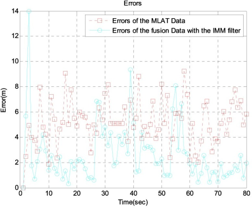 Errors between MLAT data and fusion data with the IMM filter near the airport.