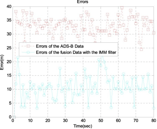 Errors between ADS-B data and fusion data with the IMM filter at 16 km from the airport.