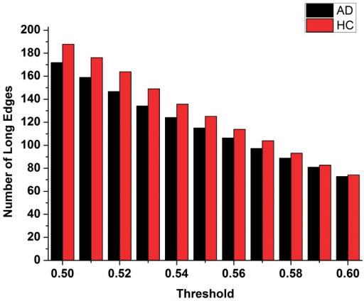 The number of long distance edges (>75 mm) of the functional brain network of the healthy controls and the AD patients.Red indicates the healthy control group, black indicates the patients of the AD group.