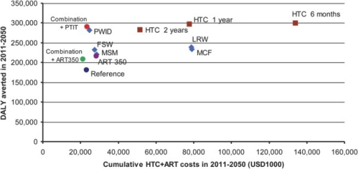Cumulative DALY saved and cost of HTC and ART from 2011 to 2050 of 13 analyzed scenarios. Brown box refers to universal PTIT scenarios with varying HTC interval (2 year, 1 year, and 6 months). Blue diamond refers to targeted PTIT scenarios with annual HTC focusing on single subpopulations (PWID, FSW, MSM, MCF, and LRW). SA, standard ART scale-up to 90% of those with CD4 below 350 cells per cubic millimeter. Combination + ART 350, combination prevention scale-up with standard ART. Combination + PTIT, combination prevention scale-up with PTIT for PWID, FSW, and MSM.