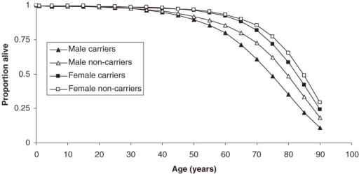 Survival of hepatitis B carriers versus noncarriers, by sex.