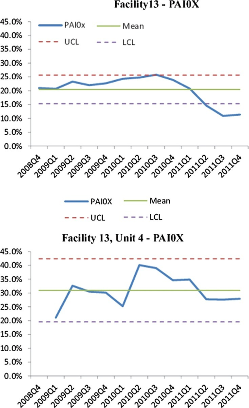 Control charts for PAI0X (pain), facility 13 and unit 4. Both charts have the same scaling on the y-axis to aid in comparison.