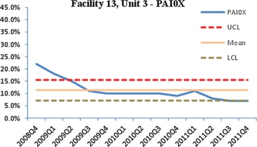 Control charts for PAI0X (pain), facility 13 and unit 3.