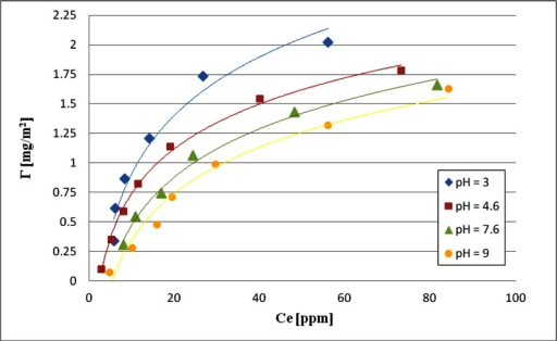 Adsorption isotherms of Sinorhizobium meliloti 1021 exopolysaccharide on the Cr2O3 surface at different pH