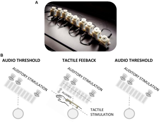 (A) Image of the vibrotactile devices used for the tactile feedback. The device comprises a series of vibrotactile units (on the underside), each of which can be driven individually. (B) Image representing the tactile feedback condition. The audio spatial threshold was first measured by the bisection technique. They were then given a first session of audio-tactile feedback, the spatial audio threshold was measured again, a second session of audio-tactile feedback and the spatial audio threshold was then repeated.