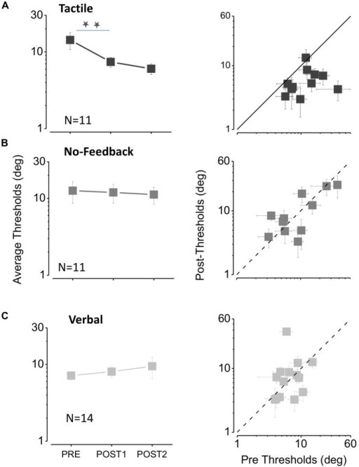 The effect of feedback on auditory bisection thresholds. (A) Tactile feedback. The three data points in the left-hand graph plot average thresholds measured before the feedback sessions (PRE), after the first feedback session (POST1) and after the second session (POST2). The stars indicate a significant difference level of p < 0.05 (one tailed t-test, p = 0.02 after the first feedback; one tailed t-test, p = 0.01 after the second feedback). The plot at right shows the thresholds for all subjects, plotting the thresholds after the second feedback (POST2) against the initial thresholds (PRE). All points fall below the equality line, showing that all subjects improved after feedback sessions. (B) Same as (A) for the no feedback condition. (C). Same as (A) for the verbal feedback condition.