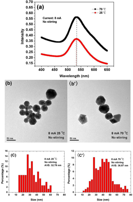UV–Vis absorbance spectroscopy (a), TEM images (b, b'), and PSD (c, c') of Au NPs. Synthesized at temperatures of 25°C and 70°C, using 8 mA of current with non-stirring condition.