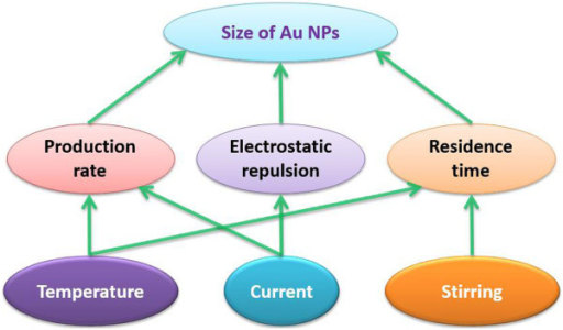 Schematic of deterministic processes for atmospheric microplasma-assisted synthesis of Au nanoparticles.