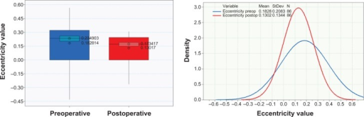 Preoperative (blue) and postoperative (red) pupil eccentricity in the form of box plots (left) and histogram distributions (right).Abbreviations: postop, postoperative; preop, preoperative; StDev, standard deviation.