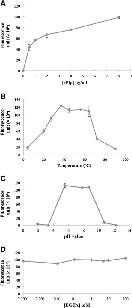 Effects of chemical and physical conditions on rPlp activity. (A) Effect of rPlp concentration on enzymatic activity. (B) The effect of temperature on rPlp activity. (C) The effect of pH on rPlp activity. (D) The effect of EGTA rPlp activity.