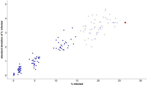Results from 2252 simulations of agent-based model of HIV spread among MSM in South Africa corresponding to 163 distinct combinations of HIV prevention interventions.Each point represents replicates for a particular combination of HIV prevention interventions. Plotted are the mean percentages infected over 5 years for each intervention (averaged over replicates) versus the standard deviations of those percentages. Combination prevention interventions which included a ≥25% reduction in UAIs are indicated in dark blue, all others are indicated in light blue. The data point in red corresponds to the 60 simulation runs for the control setting of no intervention.