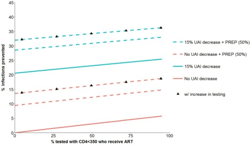HIV infections prevented over 5 years from combination prevention interventions with four components.ART coverage of eligible persons who were not already receiving ART at baseline, PREP with 50% acceptance (dotted lines), 15% UAI reduction (blue lines; no UAI change are in red) and increase in HIV testing (black triangles). See Table 1 for further details about the components of the prevention interventions.