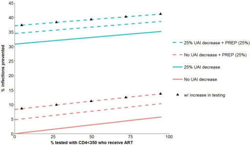 HIV infections prevented over 5 years from combination prevention interventions with four components.ART coverage of eligible persons who were not already receiving ART at baseline, PREP with 25% acceptance (dotted lines), 25% UAI reduction (blue lines; no UAI change are in red) and increase in HIV testing (black triangles). See Table 1 for further details about the components of the prevention interventions.