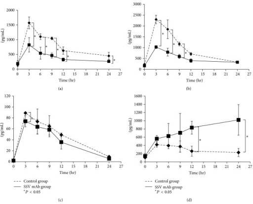Effect of SSV mAb on plasma cytokine levels. (a) Plasma TNF-α levels in the control (dashed line) and SSV mAb (solid line) groups at the time of LPS injection and then 3, 6, 9, 12, and 24 hr later (n = 10 per time point) were measured by ELISA. Values plotted are means ± standard deviation. *Statistically significant differences (P < 0.05). (b) Plasma IL-1β levels in the control (dashed line) or SSV mAb (solid line) groups at the time of LPS injection and then 3, 6, 9, 12, and 24 hr later (n = 10 per time point) were measured by ELISA. Values plotted are means ± standard deviation. *Statistically significant differences (P < 0.05). (c) Plasma IL-6 levels in the control (dashed line) and SSV mAb (solid line) groups at the time of LPS injection and then 3, 6, 9, 12, and 24 hr later (n = 10 per time point). Values plotted are means ± standard deviation. *Statistically significant differences (P < 0.05). (d) Plasma IL-10 levels in the control (dashed line) and SSV mAb (solid line) groups at the time of LPS injection and then 3, 6, 9, 12, and 24 hr later (n = 10 per time point). Values plotted are means ± standard deviation. *Statistically significant differences (P < 0.05).