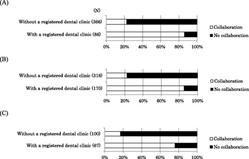 Routine dental collaboration for hemodialysis facilities with and without a registered dental clinic. (A) Dialysis clinics (0-19 beds) without dental departments, (B) Dialysis hospitals (20-200 beds) without dental departments (C) Dialysis hospitals (>200 beds) without dental departments; N, number of facilities.