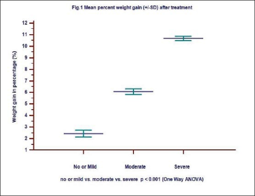 Mean percent weight gain (+/-SD) after treatment