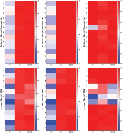 Heat maps for comparative performance analysis of the proposed method (skull stripping), the method ℳ2 (without skull stripping), and the method ℳ3 (masking using BET) for background separation (from left to right: Jaccard index, sensitivity, and specificity).