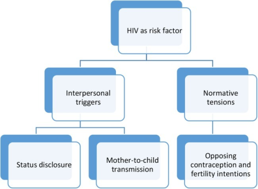 Conceptual framework describing triggers for post-HIV interpersonal violence.