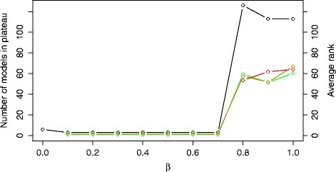 The size of the error-profile plateau (black line) and the average ranks of the structures belonging to the COT (green line), IP (yellow line) and NOBS (red line) group obtained using the criterion EC. The plot is obtained by varying the values of the β trade-off parameter in the range [0,1] with an increment of 0.1