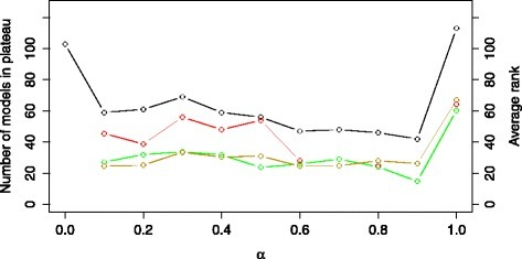 The size of the error-profile plateau (black line) and the average ranks of the structures belonging to the COT (green line), IP (yellow line) and NOBS (red line) group obtained using the criterion EX. The plot is obtained by varying the values of the α trade-off parameter in the range [0,1] with an increment of 0.1