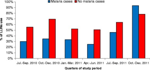 % of LLINs use according to the absence or presence of malaria at the different time periods.