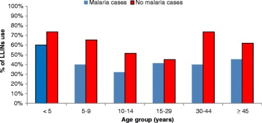 % of LLINs use by age groups according to the absence or presence of malaria.