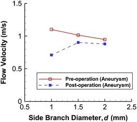 Changes in flow velocity within aneurysm as function of side branch diameter. Peak velocity fails to drop significantly after treatment when side branch diameter is large (d = 2.0 mm)
