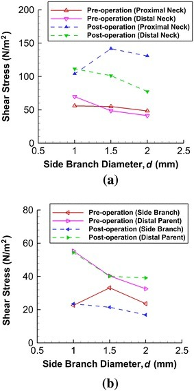 Maximum WSS at various locations varies with side branch diameter. a At distal neck, shear stress decreases with increasing side branch diameter under both pre-stenting and post-stenting conditions. b When d is large, such stress at the side branch vessel shows great drop after stenting, creating undesirable hemodynamic environment