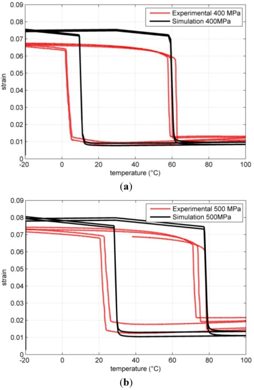 Comparison of simulated and experimental results for temperature loops under uniaxial tensile load at different tensile stresses. (a) 400 MPa; (b) 500 MPa.