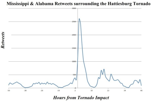 """0"" signifies the storm impact. ""-50"" is 50 hours pre-storm. ""46"" is 46 hours post-storm. This figure displays the usage of Retweets by regionally identified Mississippi & Alabama Twitter users."