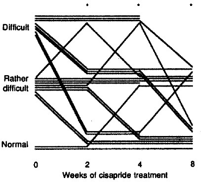 Difficulty in stool passage before and after cisapride treatment.*pä0.05 vs. before cisapride (Wilcoxon signed-rank test)