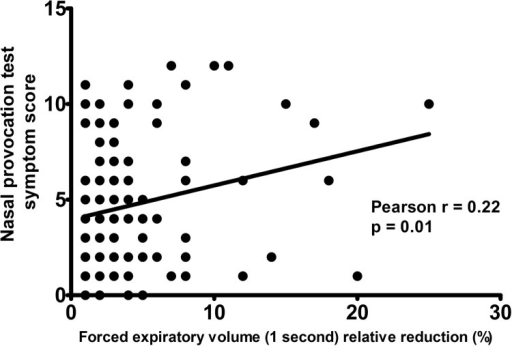 A paired correlation chart between the symptom score of the NPT with D. pteronyssinus and the FEV1 relative decrease after NPT in subjects with allergic rhinitis and a decrease in FEV1 ≥ 1%.