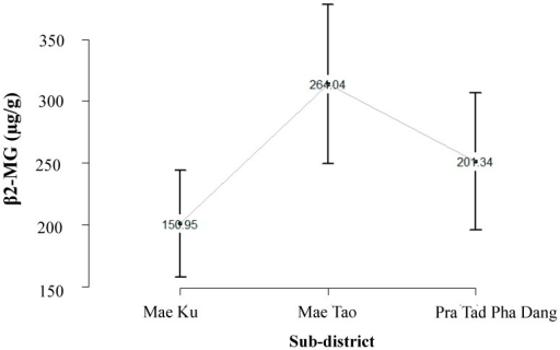 Distribution of β2–microglobulin (β2-MG) in surveyed population in Mae Sot areas: residents in Mae Ku (mean = 150 µg/g creatinine, 95% CI = 108–194), Mae Tao (mean = 264 µg/g creatinine, 95% CI = 199–328), and Pra Tad Pha Dang (mean = 201 µg/g creatinine, 95% CI = 146–257).