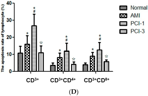Apoptosis rate of T lymphocytes. FACS results showed that the apoptosis rate of all the T cells of CD3+ labeled with APC (A); CD3+CD4+ labeled with PE (B); and CD3+CD8+ labeled with APC-Cy7 (C) increased at the onset of AMI and PCI-1, especially the CD3+ lymphocytes. However, they all returned to normal levels at PCI-3. The apoptosis rate of all these T cells was quantified by densitometry (n = 20) (D). * p < 0.05 vs. Normal group; #p < 0.05 vs. AMI group; ☆p < 0.05 vs. PCI-1 group.