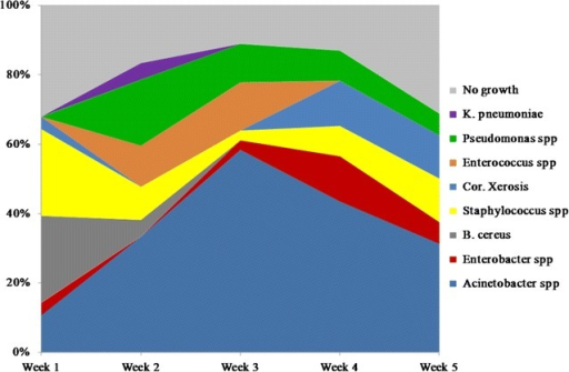 A proportion of microorganisms along wound healing on a week basis. A graph demonstrates the difference in wound microbial community composition from week to week over a 5-week period