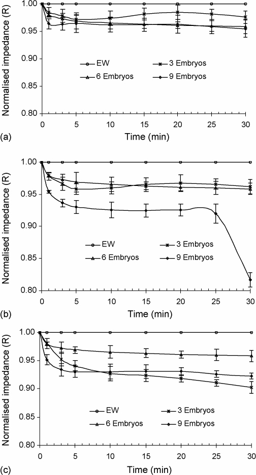 Effect of embryo loading levels on impedance change. Embryos (three, six or nine) were exposed to METH at the frequency of 103.14 Hz over 30 min. (a) 0.5 M, (b) 1.0 M and (c) 2.0 M. The impedance values were normalised with respect to those obtained in egg water.