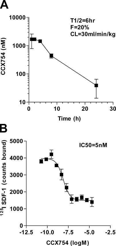 Pharmacological properties of CXCR7 antagonist (CCX754) used in in vivo experiments. The experiments are shown in Fig. 9. (A) Pharmacokinetic properties of CXCR7 antagonist in mice show a serum half-life (T1/2) of 6 h, bioavailability of 20% (F), and an acceptable liver clearance rate of 30 ml/min/kg (CL). These pharmacokinetic properties are compatible with once a day dosing in mouse animal models. (B) CCX754 inhibits binding of 125I SDF-1 to MCF-7 human breast tumor cells with an IC50 of 5 nM. Error bars represent SEM in both panels.