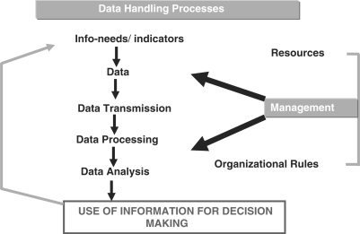 Health Information System His Components Diagram