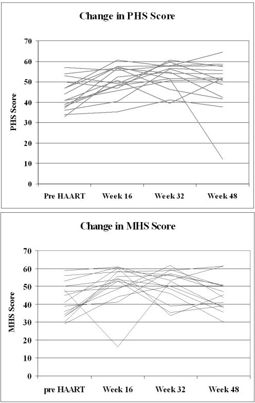Change in physical health summary score and mental health summary score over the first 48 weeks of HAART for 15 random participants.