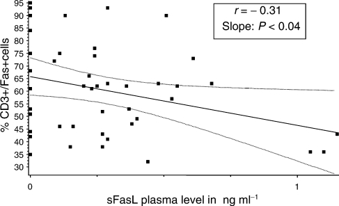 Correlation between sFasL in plasma and expression of Fas on CD3+ T cells in the patients with BC and normal controls. The P-value shown is for combined analysis of patients and controls. When cord blood samples were included, the P-value was 0.0001.