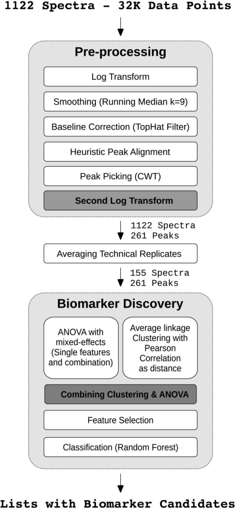 Work-flow. Complete work-flow of the cluster-based ANOVA approach with feature selection for multi-factorial MALDI MS profiling data in biomarker discovery.