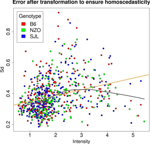 Error Plot to ensure homoscedasticity. Error plot after log transformation to ensure homoscedasticity including linear fit (orange line) and lowess fit (black line). The different colors reflect different genotypes (red: B6, green: NZO, blue: SJL).