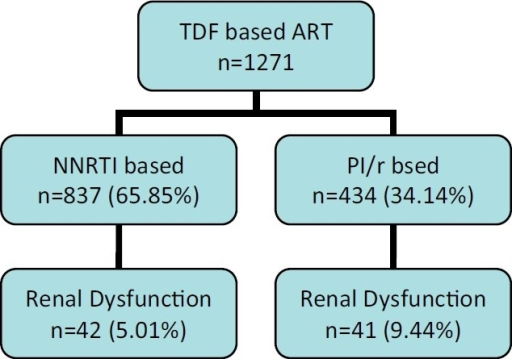 Flow chart of patient started on a TDF-based ART