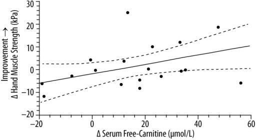 The correlation* between the change in serum free-carnitine and the change in hand muscle testing score (n=18)**. * simple linear-regression statistic; ** L-carnitine group (n=11) and placebo group (n=7). ____ – linear regression estimate; - - - - – 95% confidence interval for linear regression estimate; Δ Hand Muscle Strength (kPa) =0.22 Δ Serum Free Carnitine (μmol/L) − 1.6; R2=0.23, P=0.046.
