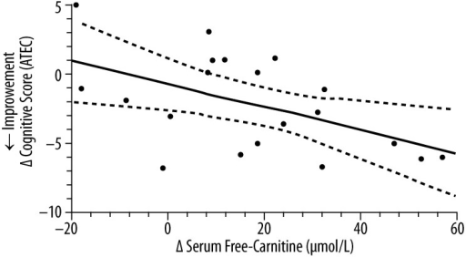 The correlation* between the change in serum free-carnitine and the change in cognitive score derived from the ATEC (n=20)**. * simple linear-regression statistic; ** L-carnitine group (n=12) and placebo group (n=8); ____ – linear regression estimate; - - - - – 95% confidence interval for linear regression estimate; Δ Cognitive Score (ATEC) =−0.086 Δ Serum Free Carnitine (μmol/L) − 0.72; R2=0.27, P=0.019.