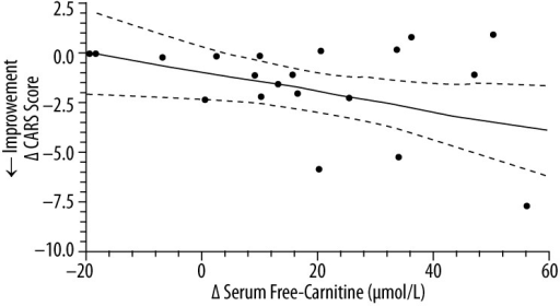 The correlation* between the change in serum free-carnitine and the change in CARS score (n=20)**. * simple linear-regression statistic; ** L-carnitine group (n=12) and placebo group (n=8); ____ – linear regression estimate; - - - - – 95% confidence interval for linear regression estimate; Δ CARS Score =−0.047 Δ Serum Free Carnitine (μmol/L) − 0.81; R2=0.20, P=0.047.